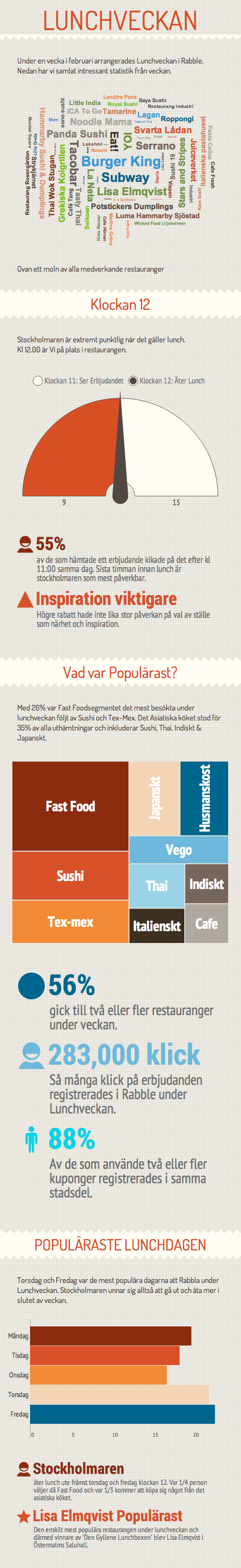 Lunchveckan i Rabble Infographic